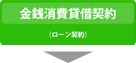 金銭消費貸借契約(ローン契約)